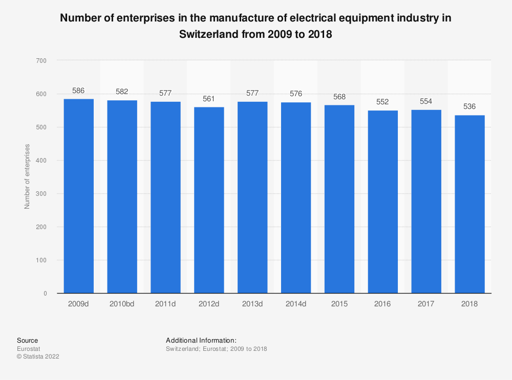 Statistic: Number of enterprises in the manufacture of electrical equipment industry in Switzerland from 2009 to 2015 | Statista