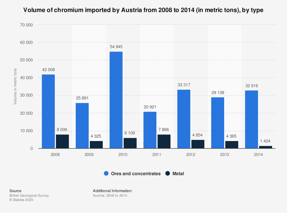 Statistic: Volume of chromium imported by Austria from 2008 to 2014 (in metric tons), by type | Statista