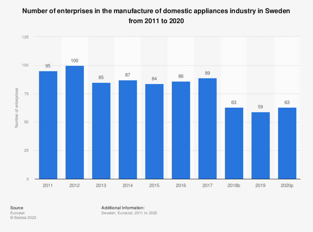 Statistic: Number of enterprises in the manufacture of domestic appliances industry in Sweden from 2008 to 2014 | Statista