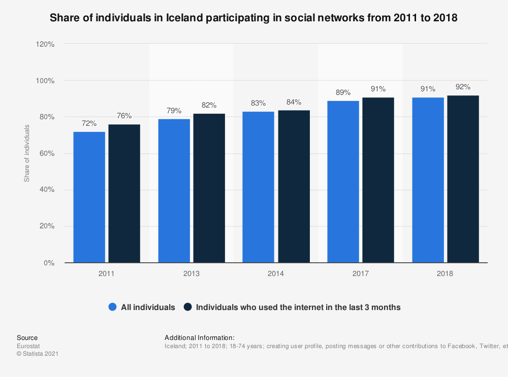 Statistic: Share of individuals in Iceland participating in social networks from 2011 to 2018 | Statista