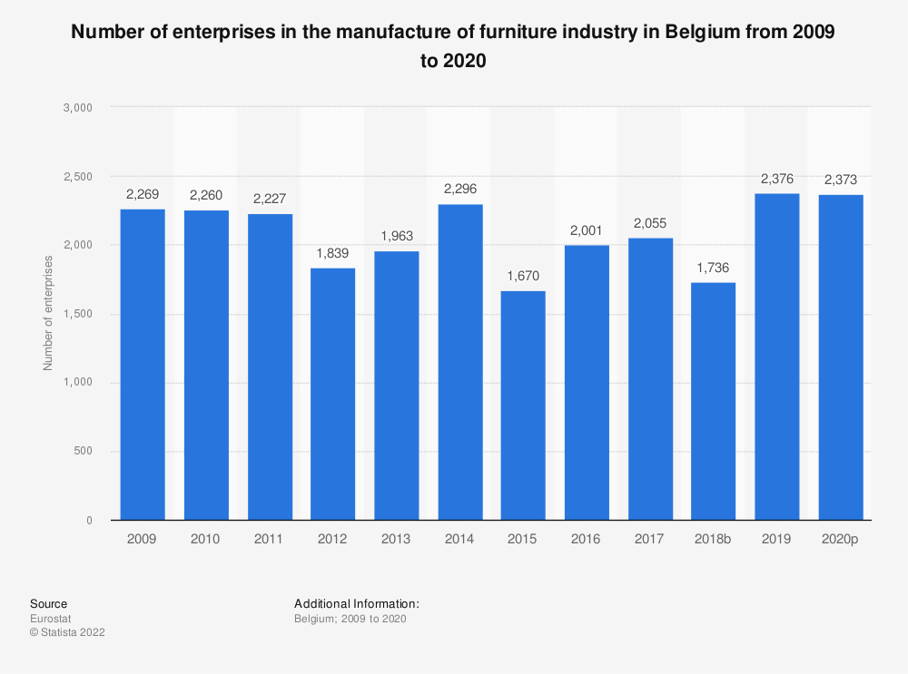 Statistic: Number of enterprises in the manufacture of furniture industry in Belgium from 2008 to 2015 | Statista
