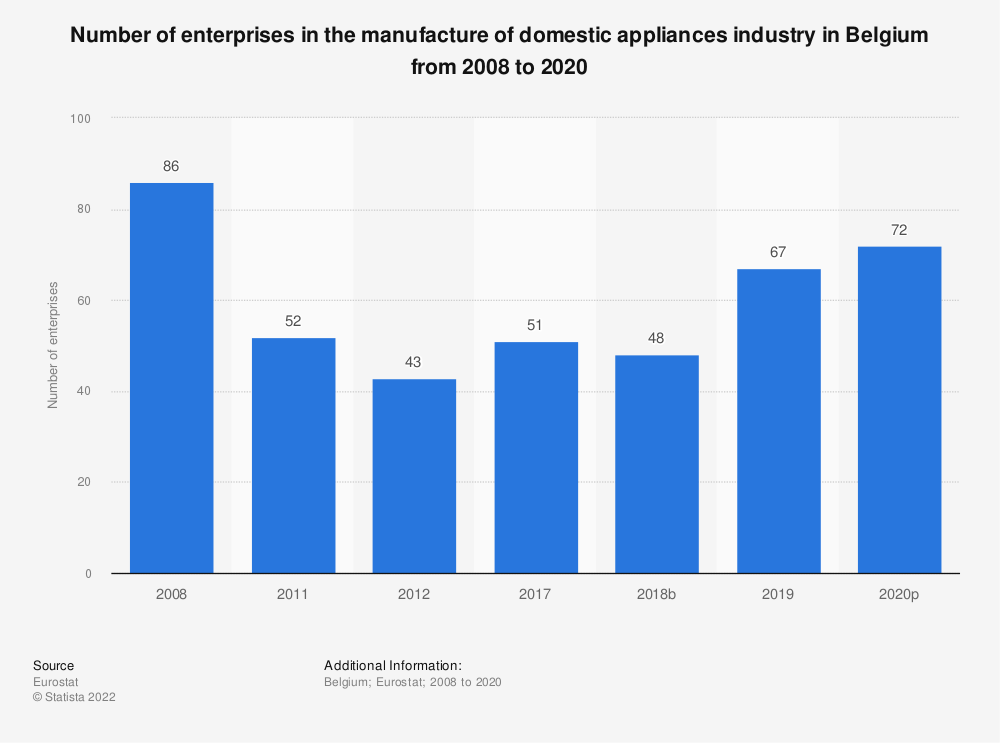 Statistic: Number of enterprises in the manufacture of domestic appliances industry in Belgium from 2008 to 2015 | Statista