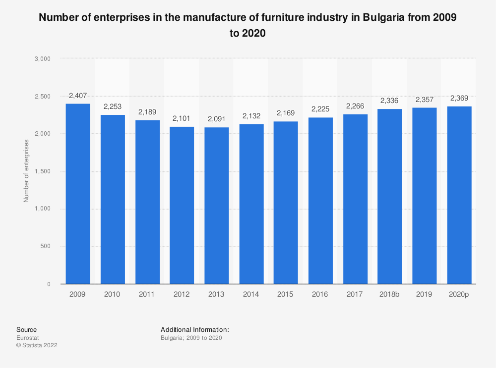 Statistic: Number of enterprises in the manufacture of furniture industry in Bulgaria from 2008 to 2015 | Statista