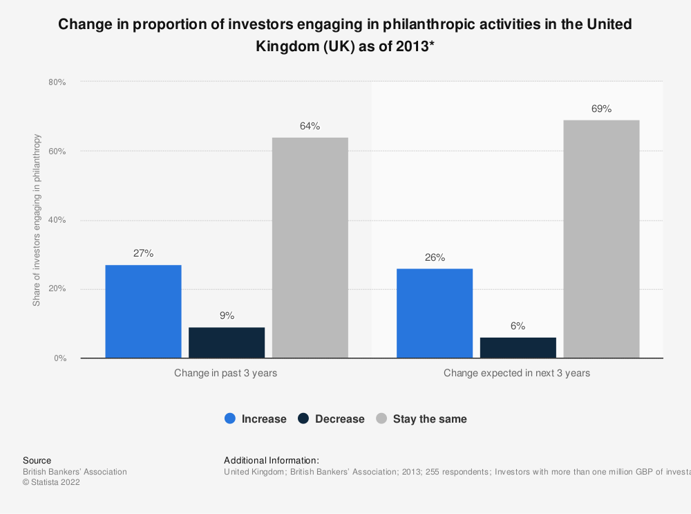 Statistic: Change in proportion of investors engaging in philanthropic activities in the United Kingdom (UK) as of 2013* | Statista