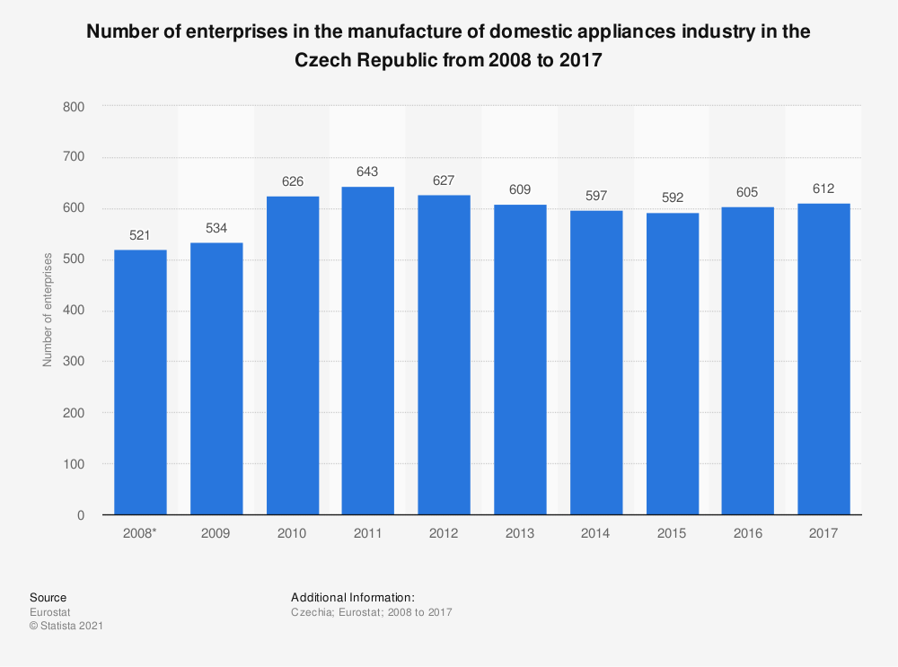Statistic: Number of enterprises in the manufacture of domestic appliances industry in the Czech Republic from 2008 to 2017 | Statista