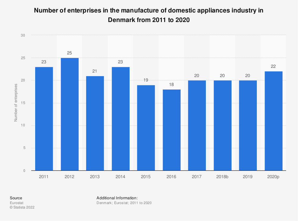 Statistic: Number of enterprises in the manufacture of domestic appliances industry in Denmark from 2008 to 2015 | Statista