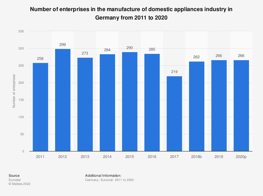 Statistic: Number of enterprises in the manufacture of domestic appliances industry in Germany from 2008 to 2015 | Statista
