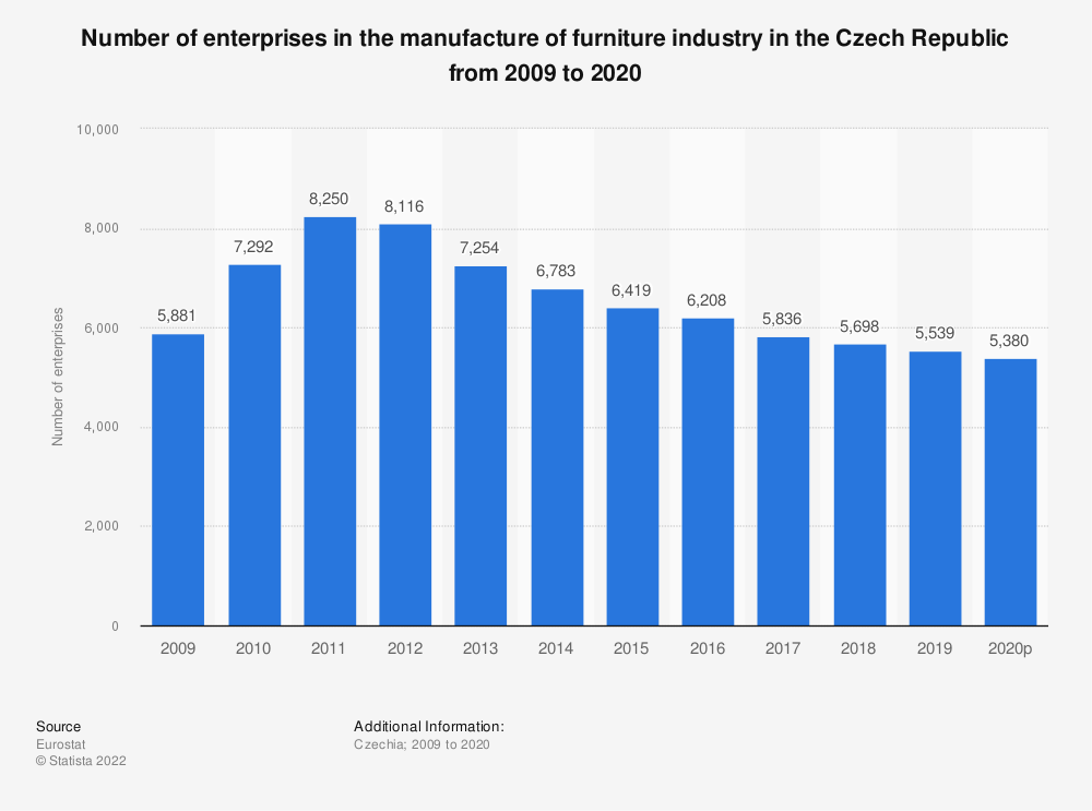 Statistic: Number of enterprises in the manufacture of furniture industry in the Czech Republic from 2008 to 2015 | Statista