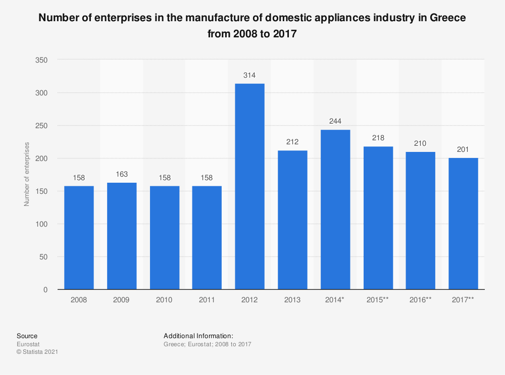 Statistic: Number of enterprises in the manufacture of domestic appliances industry in Greece from 2008 to 2017 | Statista