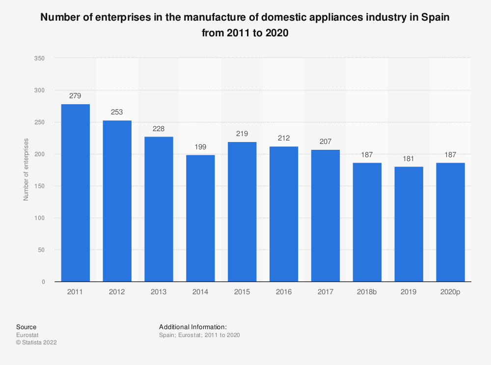Statistic: Number of enterprises in the manufacture of domestic appliances industry in Spain from 2008 to 2015 | Statista