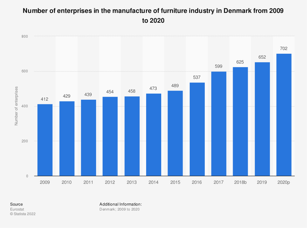 Statistic: Number of enterprises in the manufacture of furniture industry in Denmark from 2008 to 2017 | Statista