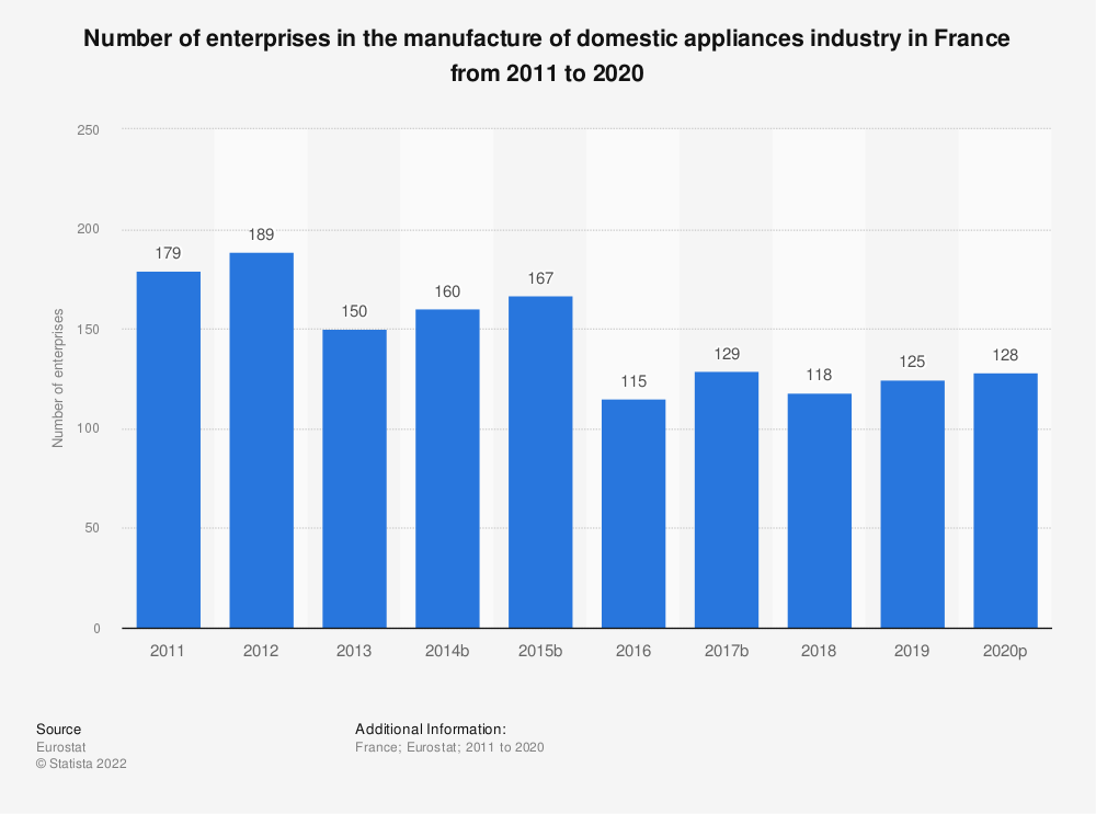 Statistic: Number of enterprises in the manufacture of domestic appliances industry in France from 2008 to 2015 | Statista