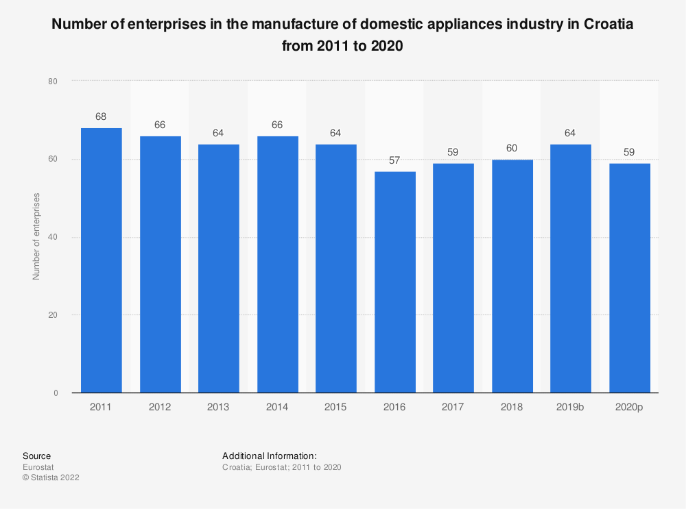 Statistic: Number of enterprises in the manufacture of domestic appliances industry in Croatia from 2008 to 2017 | Statista