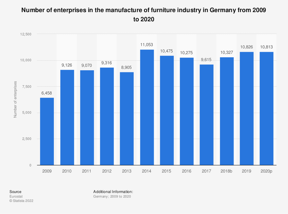 Statistic: Number of enterprises in the manufacture of furniture industry in Germany from 2008 to 2015 | Statista