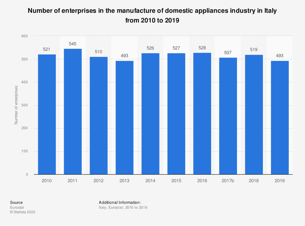 Statistic: Number of enterprises in the manufacture of domestic appliances industry in Italy from 2008 to 2017 | Statista