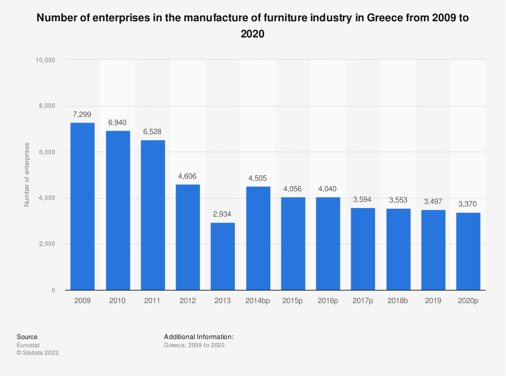 Statistic: Number of enterprises in the manufacture of furniture industry in Greece from 2008 to 2018 | Statista