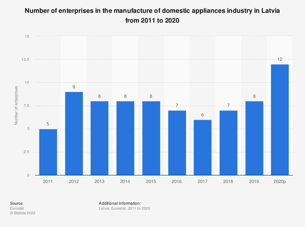 Statistic: Number of enterprises in the manufacture of domestic appliances industry in Latvia from 2008 to 2015 | Statista