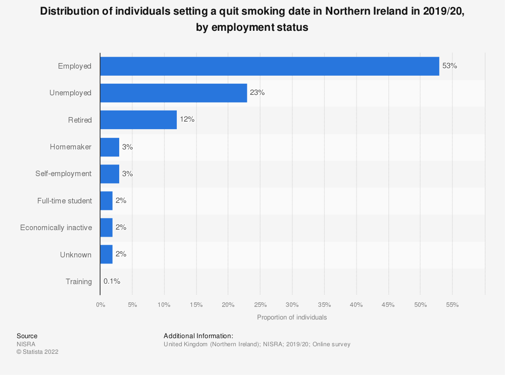 Statistic: Proportion of individuals setting a quit smoking date in Northern Ireland in 2017/18, by employment status | Statista