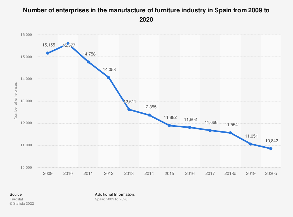 Statistic: Number of enterprises in the manufacture of furniture industry in Spain from 2008 to 2017 | Statista