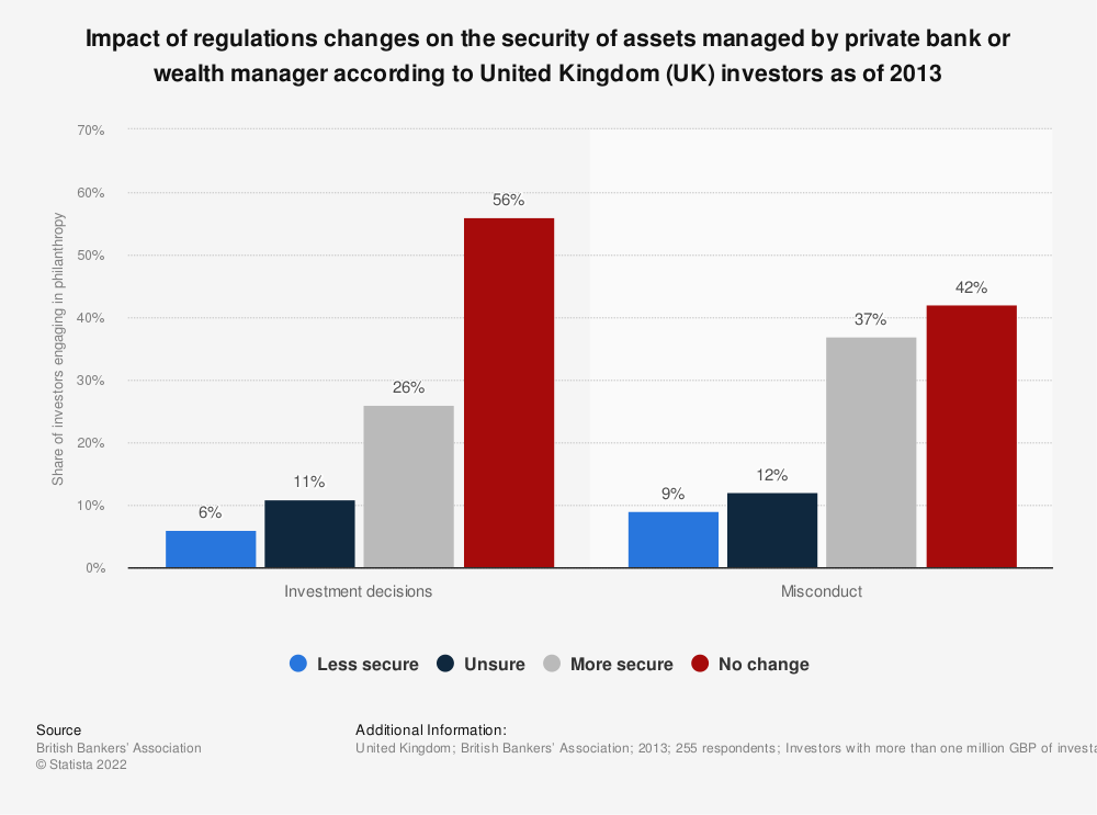 Statistic: Impact of regulations changes on the security of assets managed by private bank or wealth manager according to United Kingdom (UK) investors as of 2013 | Statista