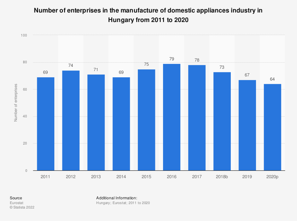 Statistic: Number of enterprises in the manufacture of domestic appliances industry in Hungary from 2008 to 2017 | Statista