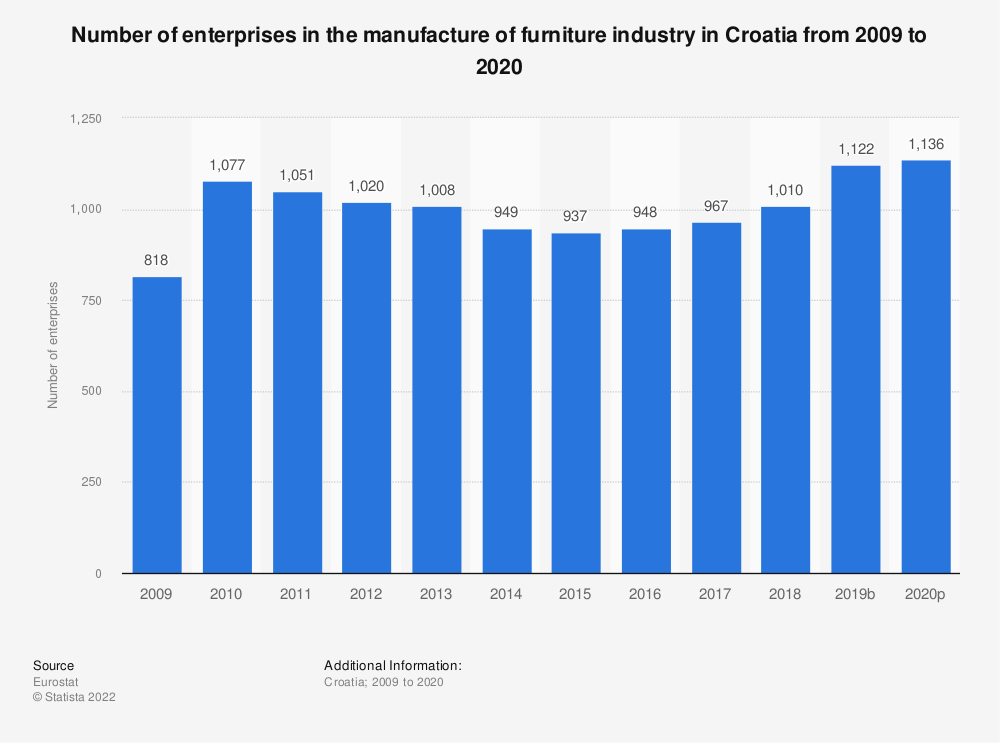 Statistic: Number of enterprises in the manufacture of furniture industry in Croatia from 2008 to 2018 | Statista