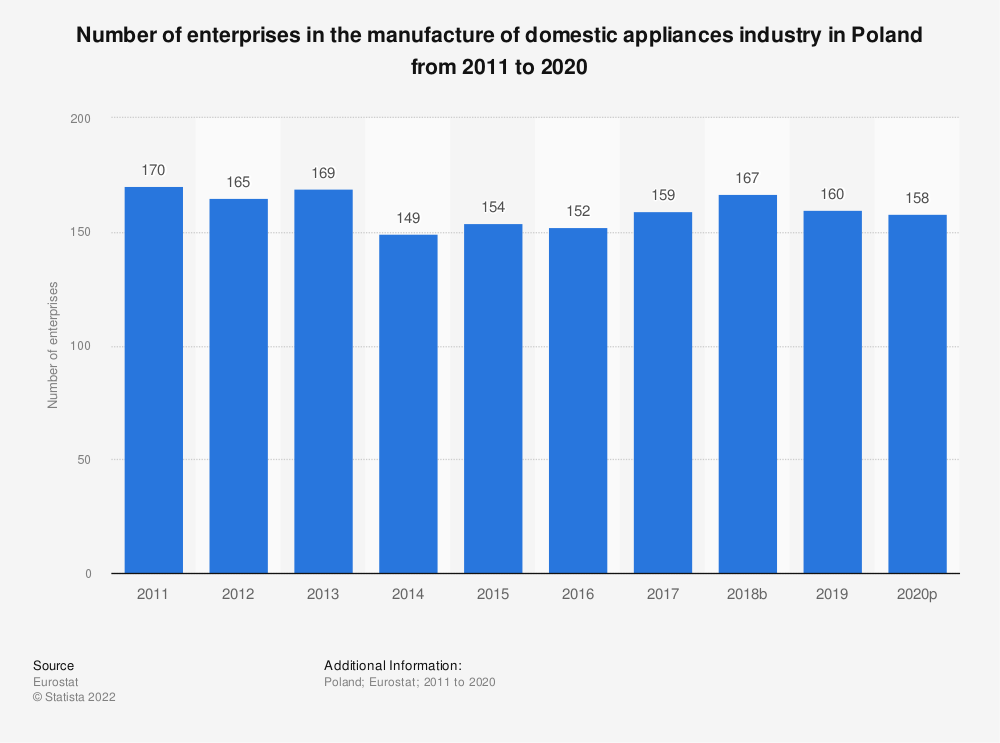 Statistic: Number of enterprises in the manufacture of domestic appliances industry in Poland from 2008 to 2015 | Statista