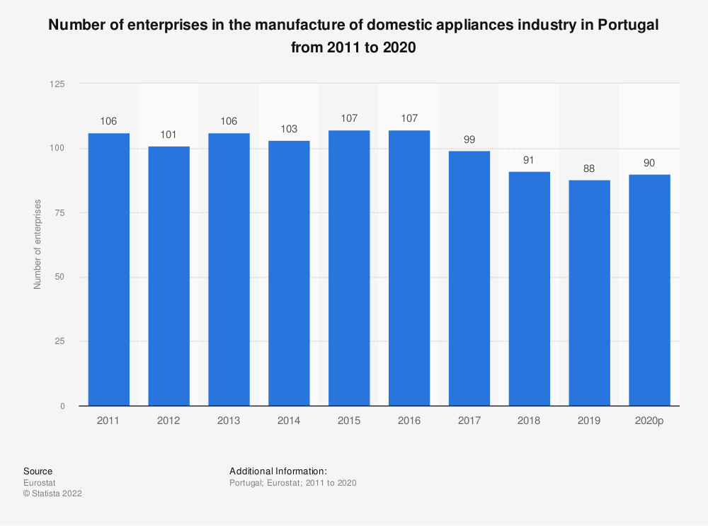 Statistic: Number of enterprises in the manufacture of domestic appliances industry in Portugal from 2008 to 2017 | Statista
