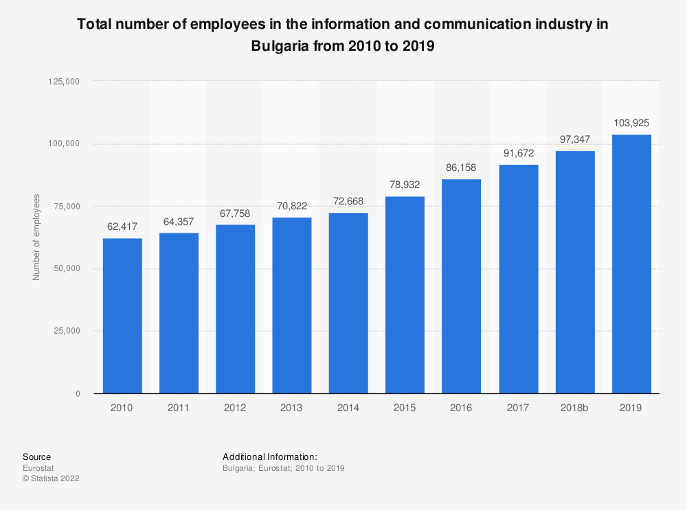 Statistic: Total number of employees in the information and communicationindustry in Bulgaria from 2008 to 2016 | Statista