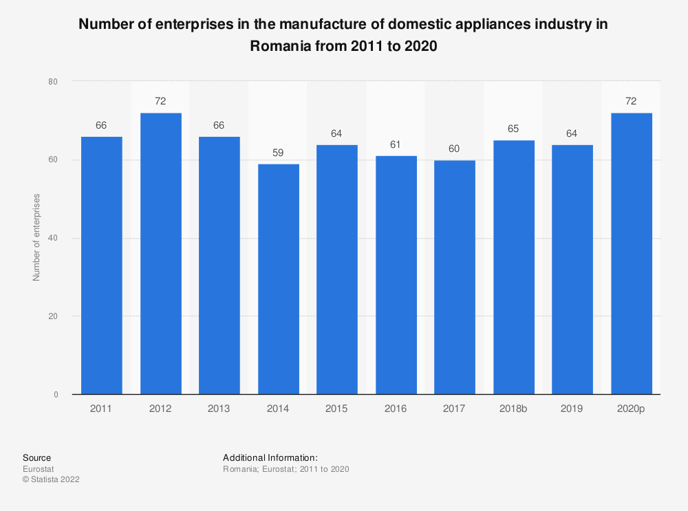 Statistic: Number of enterprises in the manufacture of domestic appliances industry in Romania from 2008 to 2017 | Statista