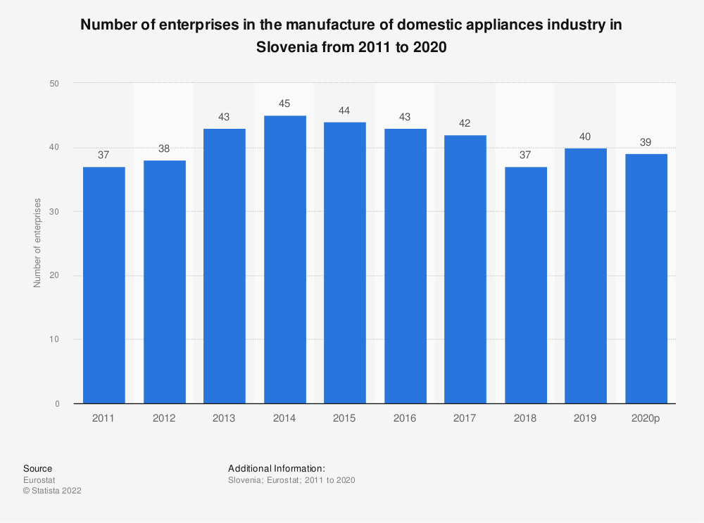 Statistic: Number of enterprises in the manufacture of domestic appliances industry in Slovenia from 2008 to 2017 | Statista