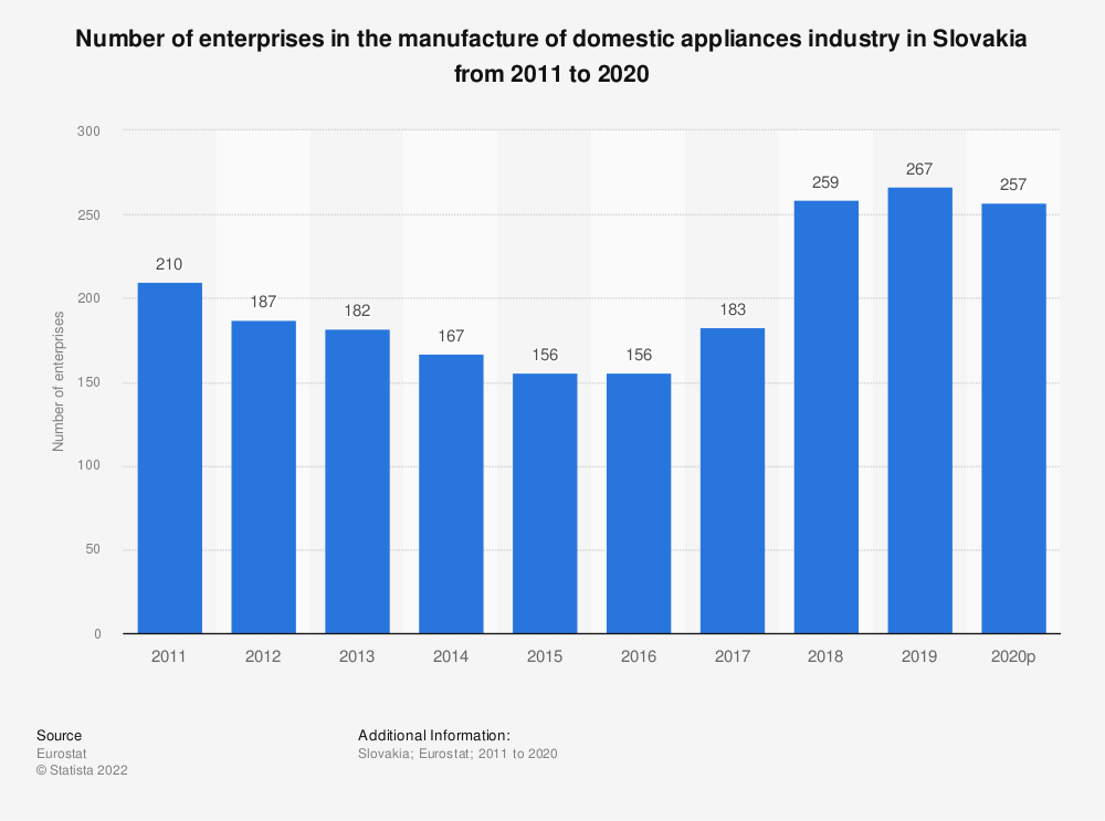 Statistic: Number of enterprises in the manufacture of domestic appliances industry in Slovakia from 2008 to 2017 | Statista