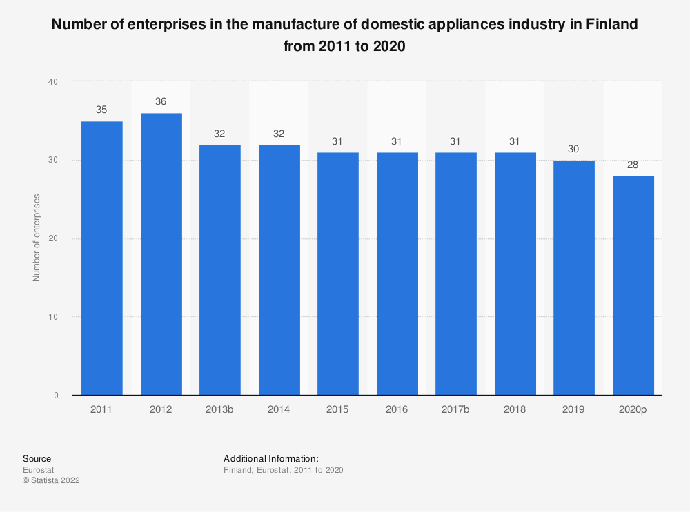 Statistic: Number of enterprises in the manufacture of domestic appliances industry in Finland from 2008 to 2015 | Statista