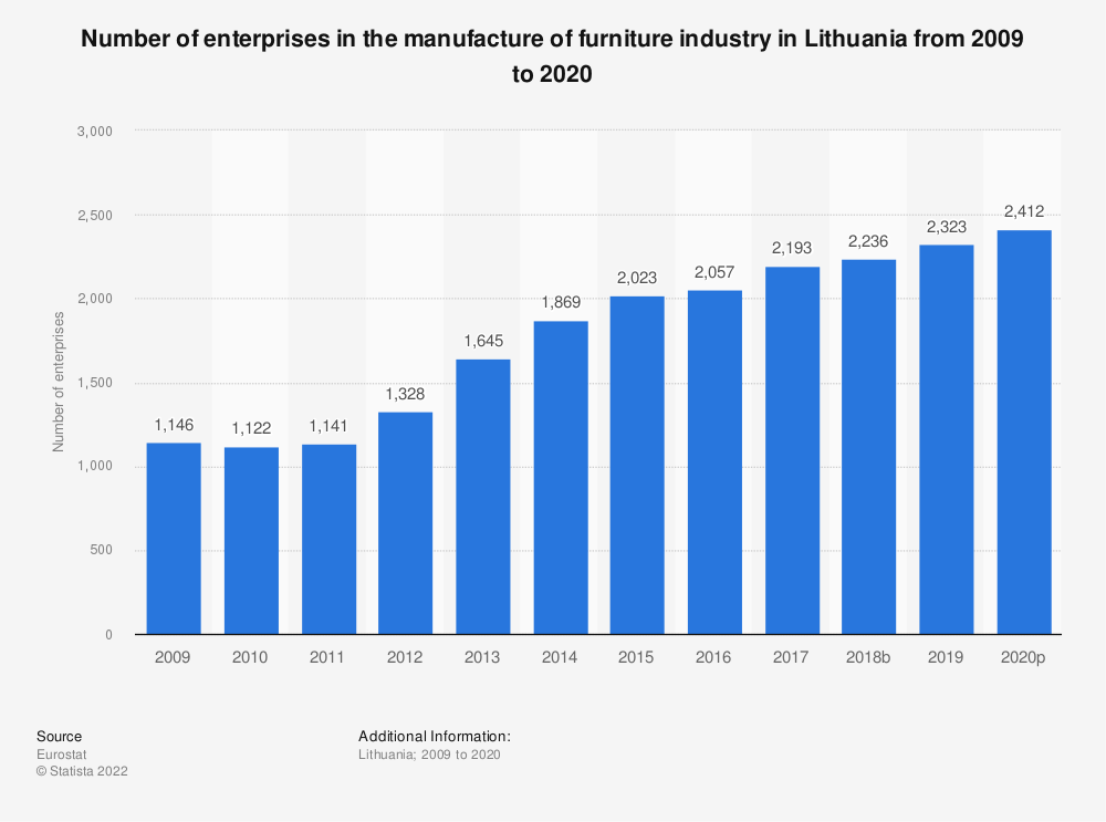 Statistic: Number of enterprises in the manufacture of furniture industry in Lithuania from 2008 to 2018 | Statista