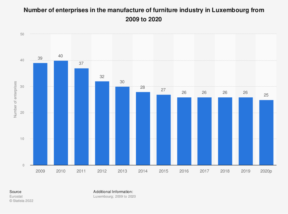 Statistic: Number of enterprises in the manufacture of furniture industry in Luxembourg from 2008 to 2017 | Statista