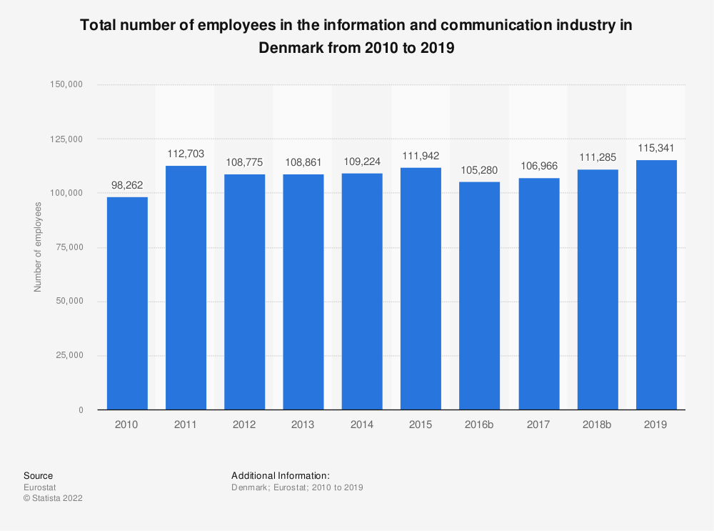 Statistic: Total number of employees in the information and communication industry in Denmark from 2008 to 2016 | Statista