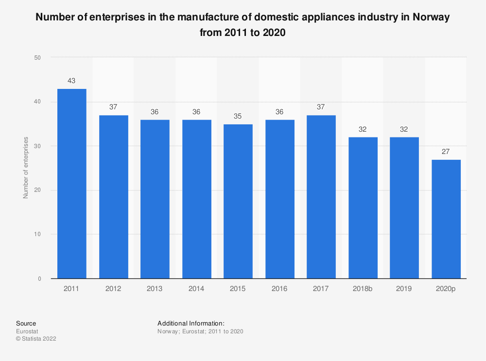 Statistic: Number of enterprises in the manufacture of domestic appliances industry in Norway from 2008 to 2015 | Statista
