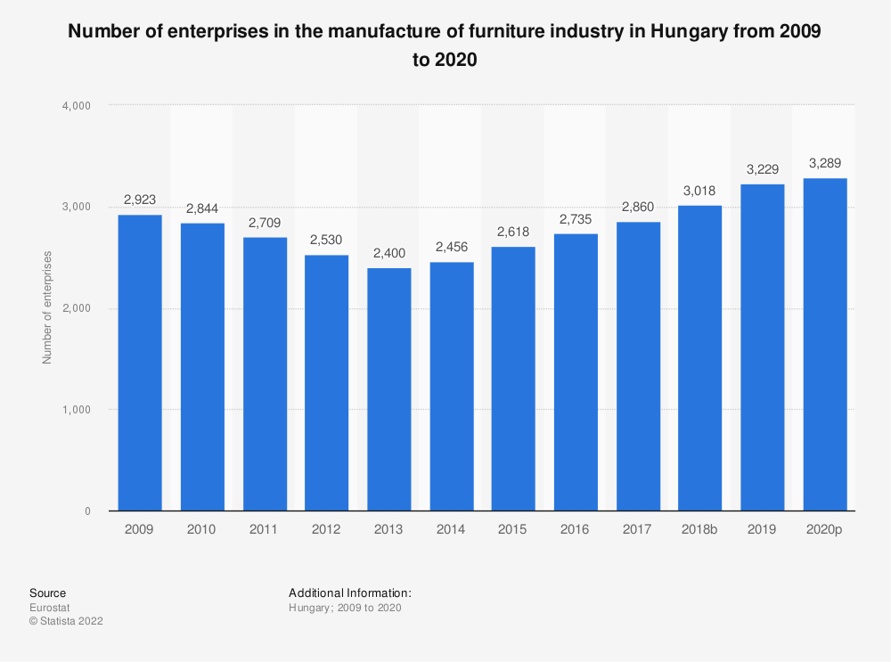 Statistic: Number of enterprises in the manufacture of furniture industry in Hungary from 2008 to 2015 | Statista