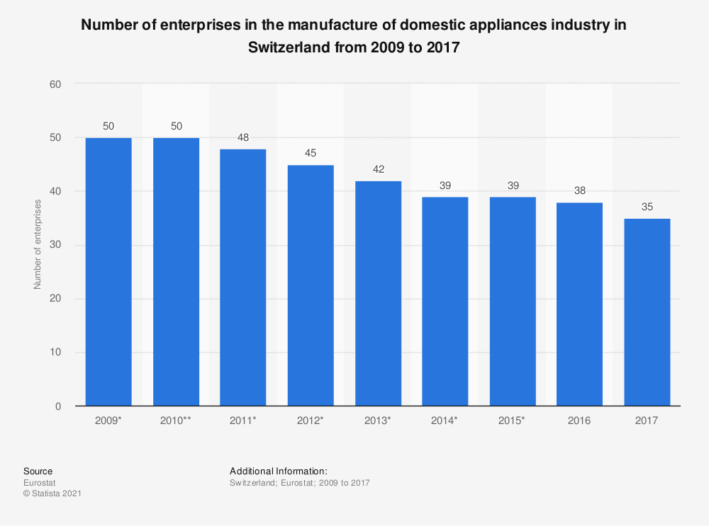 Statistic: Number of enterprises in the manufacture of domestic appliances industry in Switzerland from 2009 to 2017 | Statista