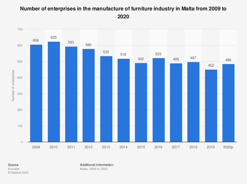 Statistic: Number of enterprises in the manufacture of furniture industry in Malta from 2008 to 2018 | Statista