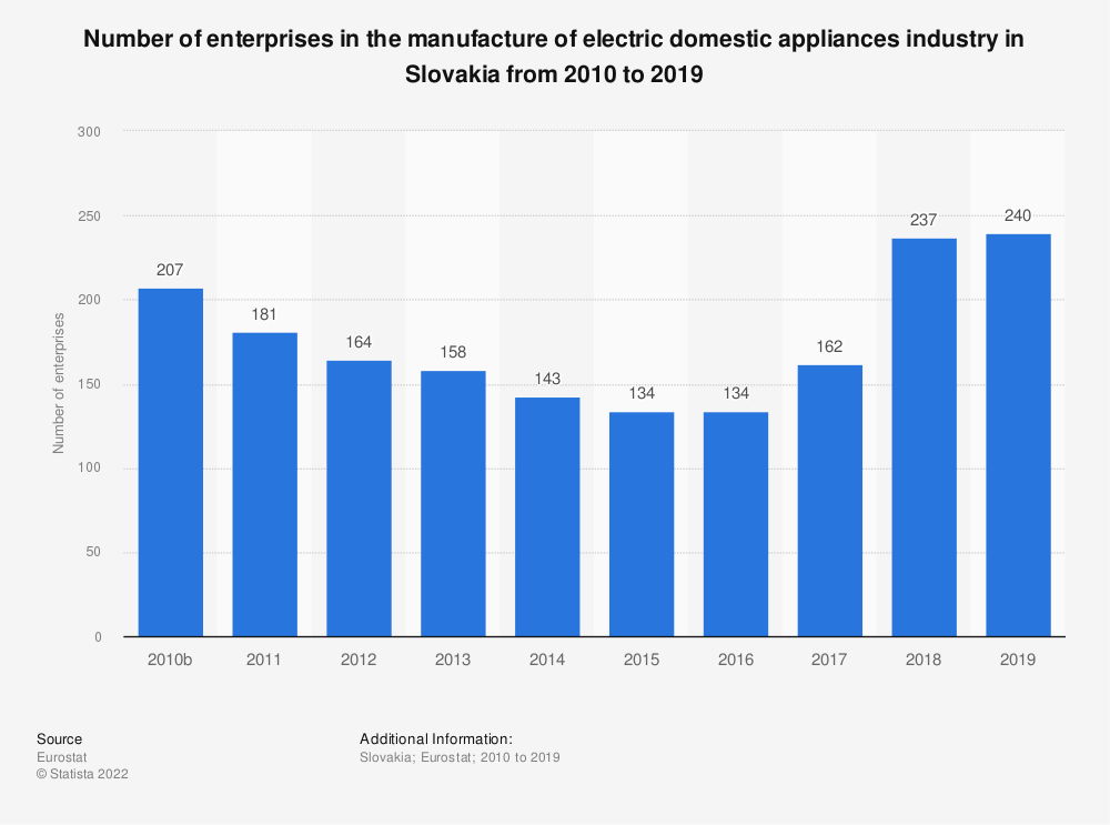 Statistic: Number of enterprises in the manufacture of electric domestic appliances industry in Slovakia from 2010 to 2017 | Statista