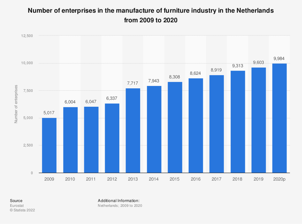 Statistic: Number of enterprises in the manufacture of furniture industry in the Netherlands from 2008 to 2018 | Statista