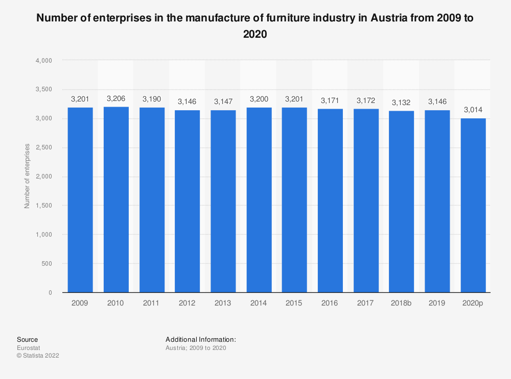 Statistic: Number of enterprises in the manufacture of furniture industry in Austria from 2008 to 2018 | Statista