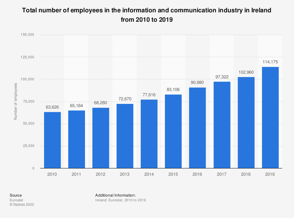 Statistic: Total number of employees in the information and communicationindustry in Ireland from 2008 to 2016 | Statista