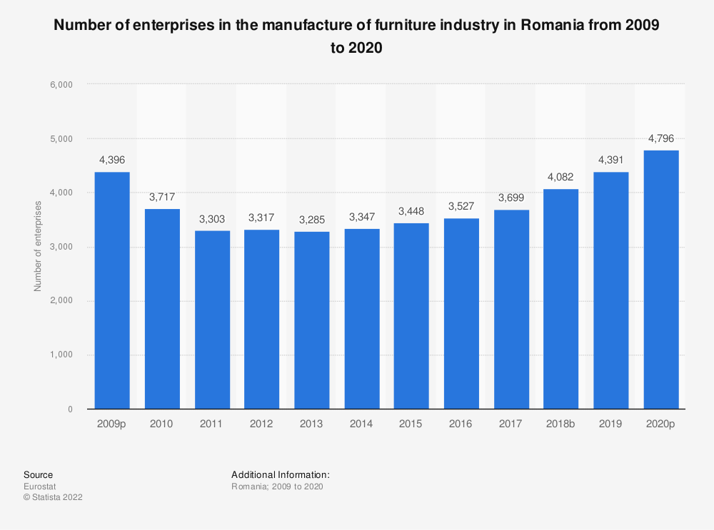 Statistic: Number of enterprises in the manufacture of furniture industry in Romania from 2008 to 2015 | Statista