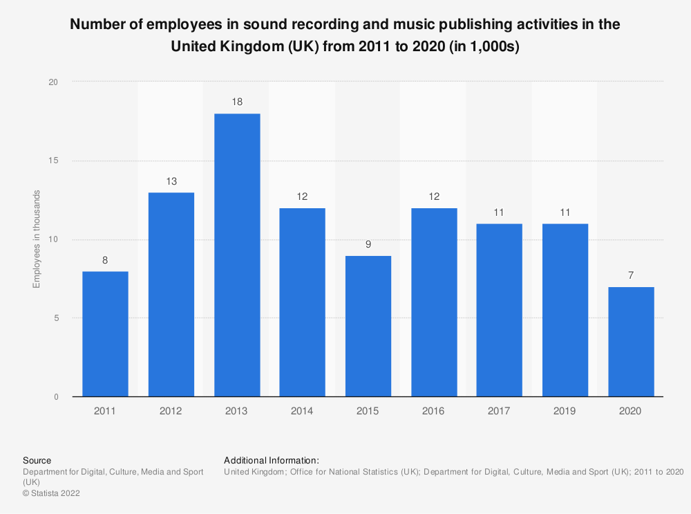 Statistic: Number of employees in sound recording and music publishing activities in the United Kingdom (UK) from 2011 to 2017 (in 1,000s) | Statista