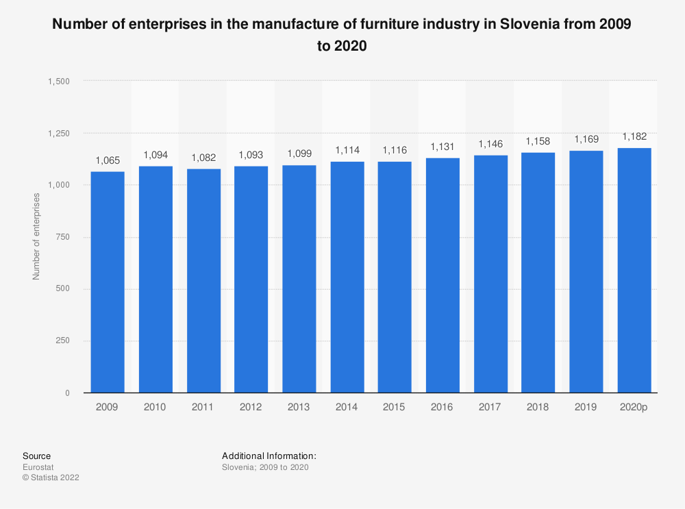 Statistic: Number of enterprises in the manufacture of furniture industry in Slovenia from 2008 to 2018 | Statista