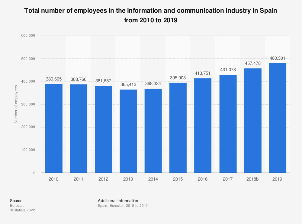 Statistic: Total number of employees in the information and communication industry in Spain from 2008 to 2016 | Statista