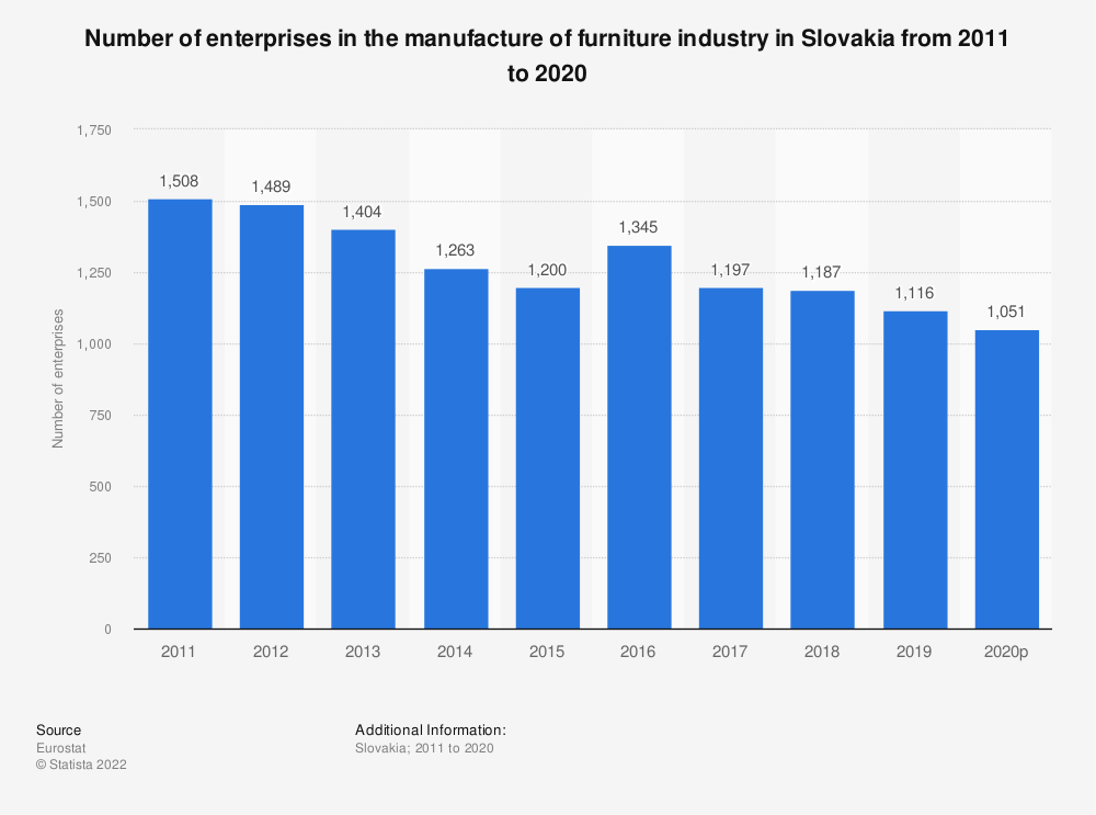 Statistic: Number of enterprises in the manufacture of furniture industry in Slovakia from 2010 to 2018 | Statista