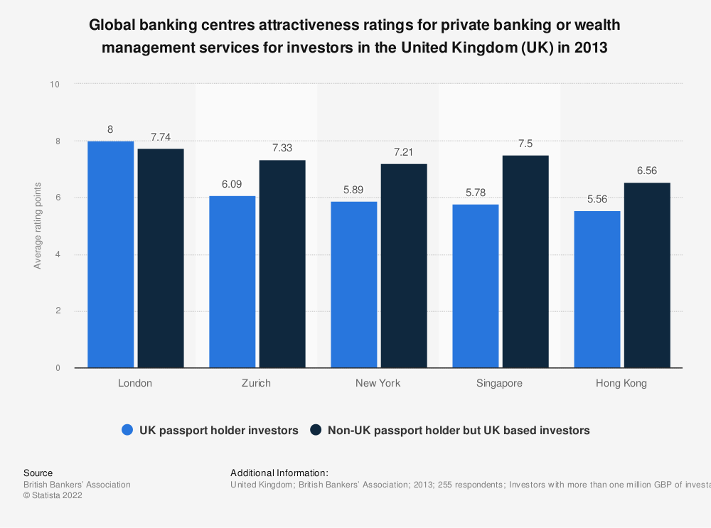 Statistic: Global banking centres attractiveness ratings for private banking or wealth management services for investors in the United Kingdom (UK) in 2013 | Statista